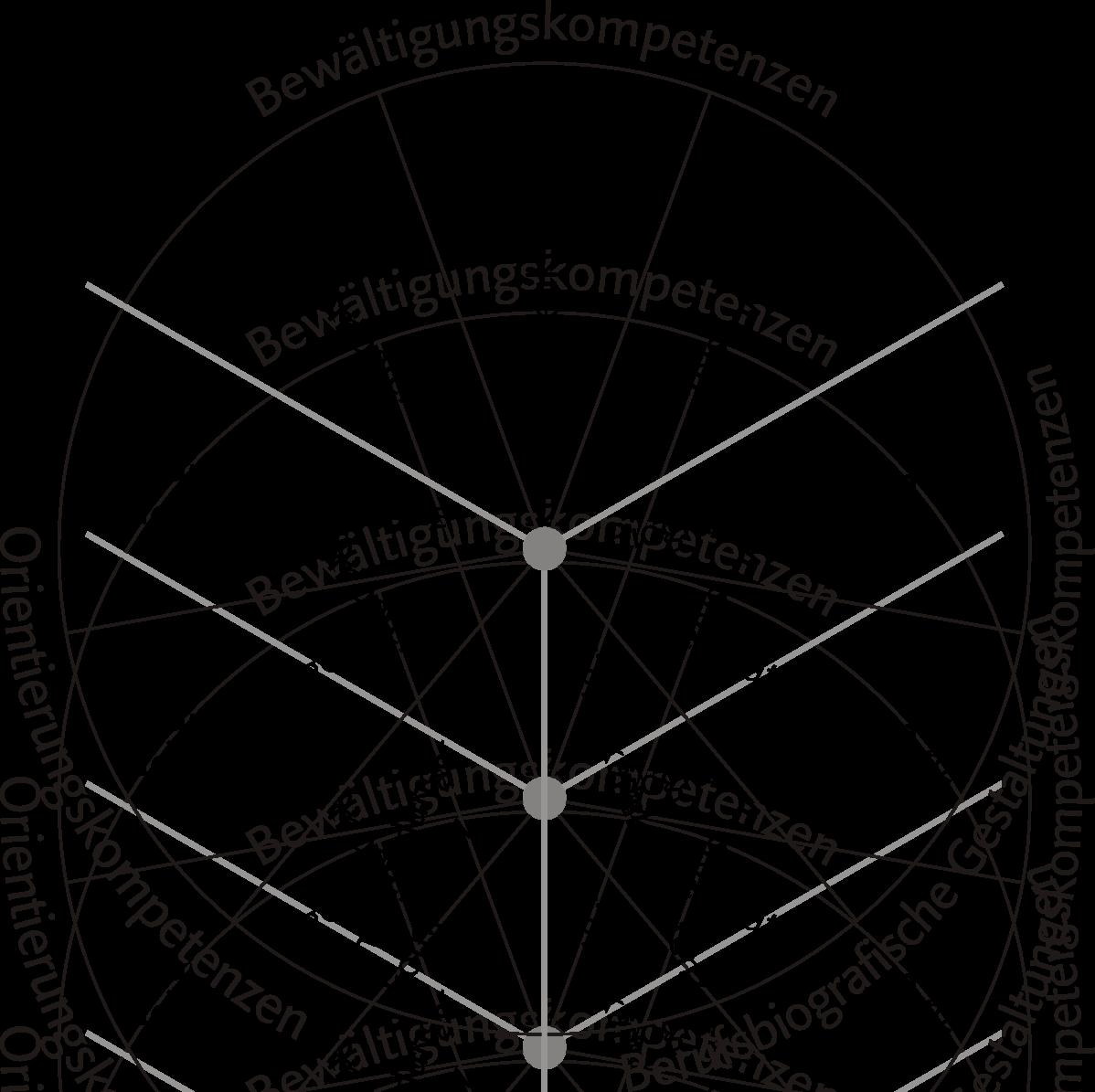 Kompetenzkreis Übergangskompetenzen